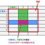 Excel(エクセル) VLOOKUP 関数ではできない左側(マイナス方向)の列の検索を、MATCH関数とINDEX関数を組み合わせてやる方法