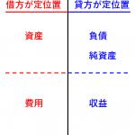 複式簿記の仕訳の基本   増えれば定位置・減れば逆