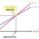 Excel(エクセル)で損益分岐点売上高を計算する方法