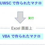 UWSC で マクロ(Excel VBA) を実行する方法