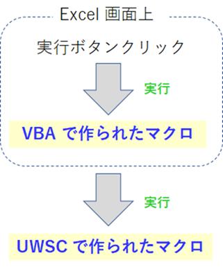 UWSC を実行