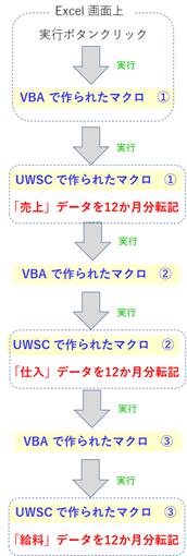 Excel VBA と UWSC の連携