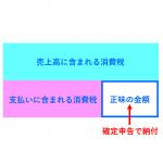 メルカリが消費税1億円の申告漏れの指摘を受けた件について、消費税の仕組み交えながら説明(推測含む)