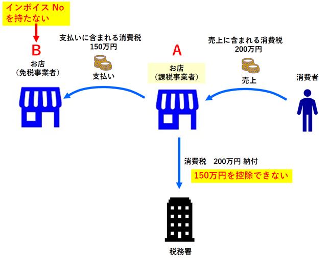 インボイス制度導入後の消費税の納税の仕組み