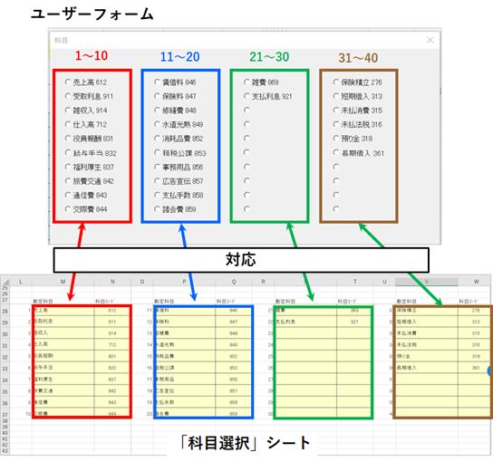 ユーザーフォームと科目選択シートの対応