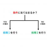 Excel の IF 関数と VBA の IF 文(IF ステートメント)の使い方