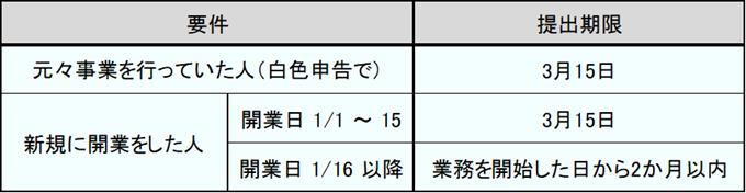 青色申告承認申請書提出期限の表