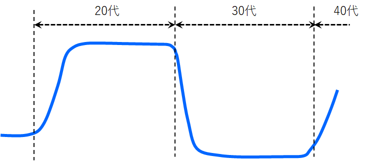 読書量グラフ