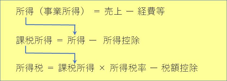 所得税の計算式